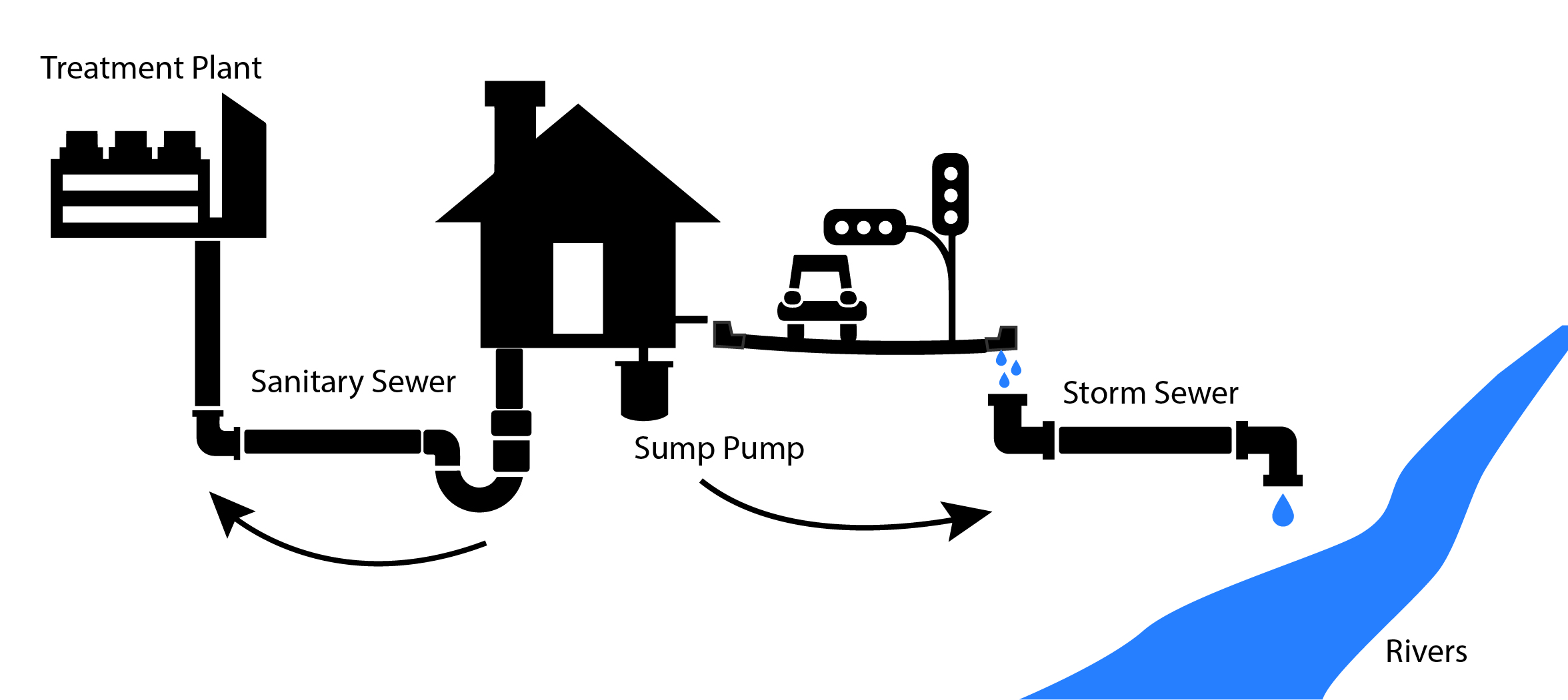 This chart shows the difference between sanitary sewers and storm sewers.