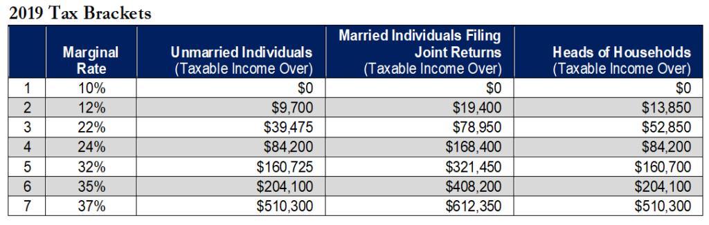 2019 Tax Brackets
