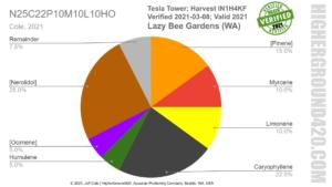 HigherGround420 TerpType Verified 2021-03-08; Certificate valid 2021 for Lazy Bee Gardens (WA)