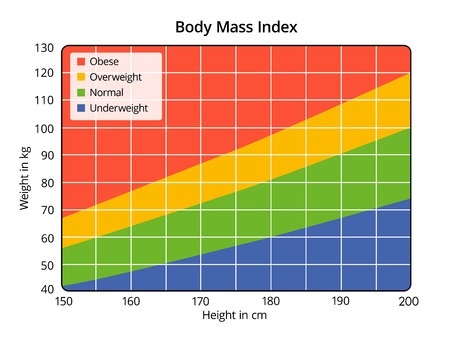 body mass index calculations for obesity surgery