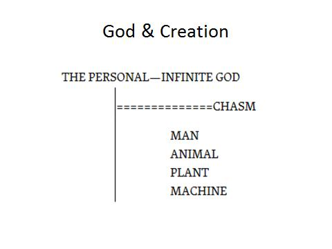 God, Creation, Chasm