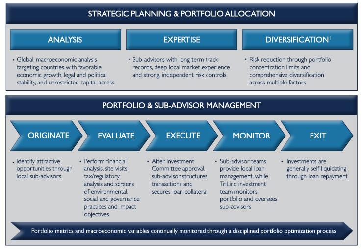 TriLinc: Investment Process