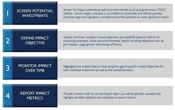 TriLinc: Measuring Impact