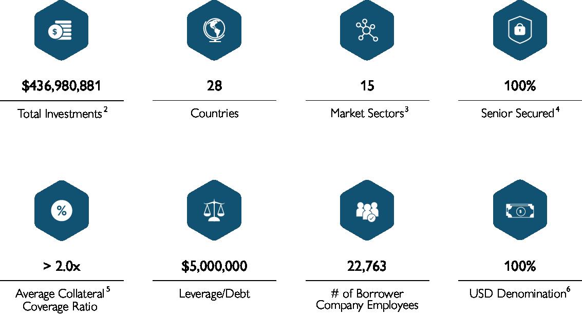 icons for tgif investment portfolio 9-30-20