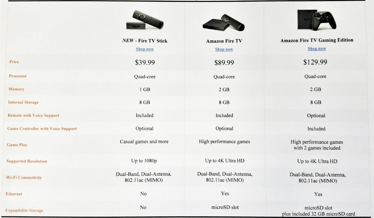 Alternatives to Cable are Amazon Fire TV Streaming Sticks