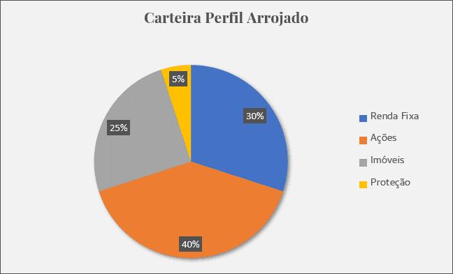 Gráfico da alocação de ativos de uma carteira arrojada