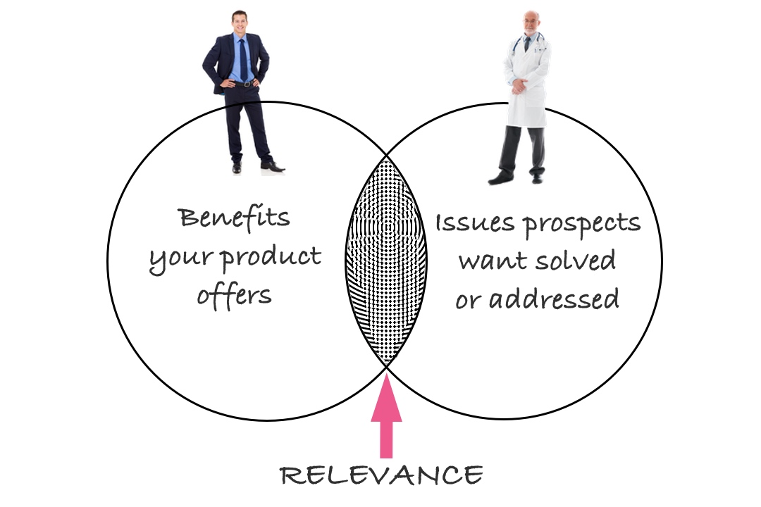diagram showing where relevance exists between the product and prospect's needs