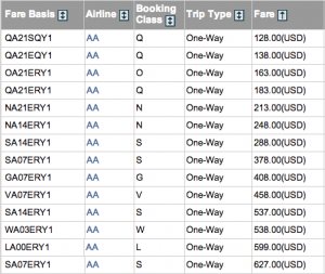 American Airlines' fare tariff between Washington and Los Angeles, as of 1 p.m. Dec. 13, 2012. Source: ExpertFlyer.com