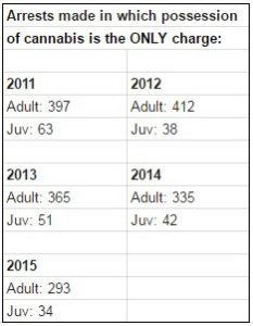 Orlando marijuana arrests