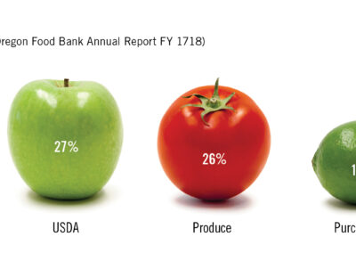 Sources of Food from the Oregon Food Bank