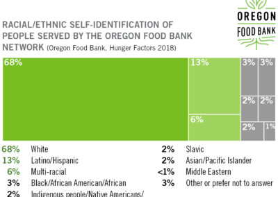 Racial and Ethnic People Served Through the Oregon Food Bank