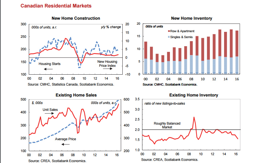 Canadian Residential Markets Graph June 2016