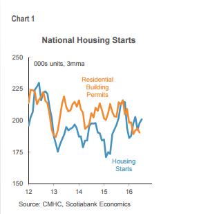 Canada National Housing Starts