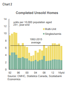 unsold Canada home construction