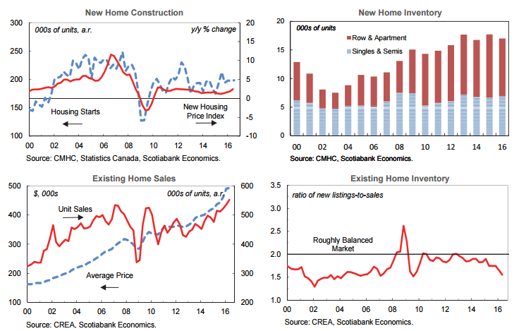 Canadian Housing Starts 2016