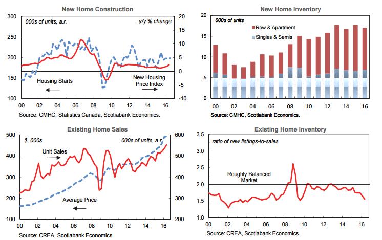 Canadian Housing Starts 2016