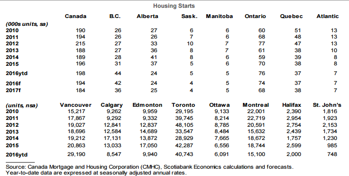 housing starts Canada 2016