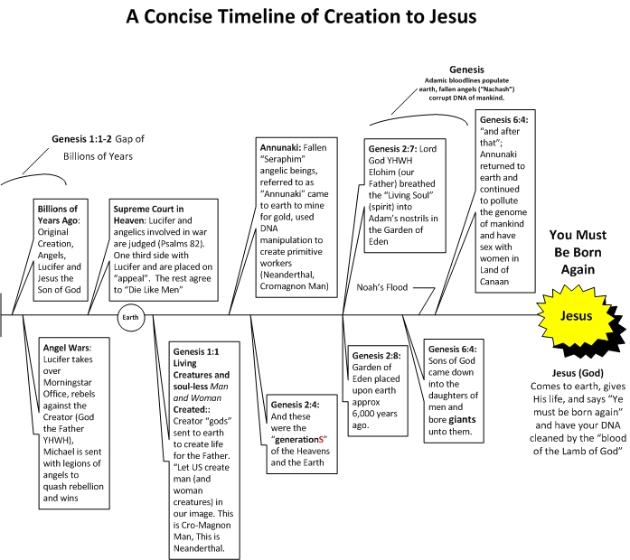 A Concise Timeline of Creation to Jesus