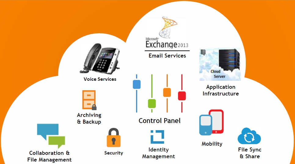 Displays the different aspects of the JLGOV Cloud Services