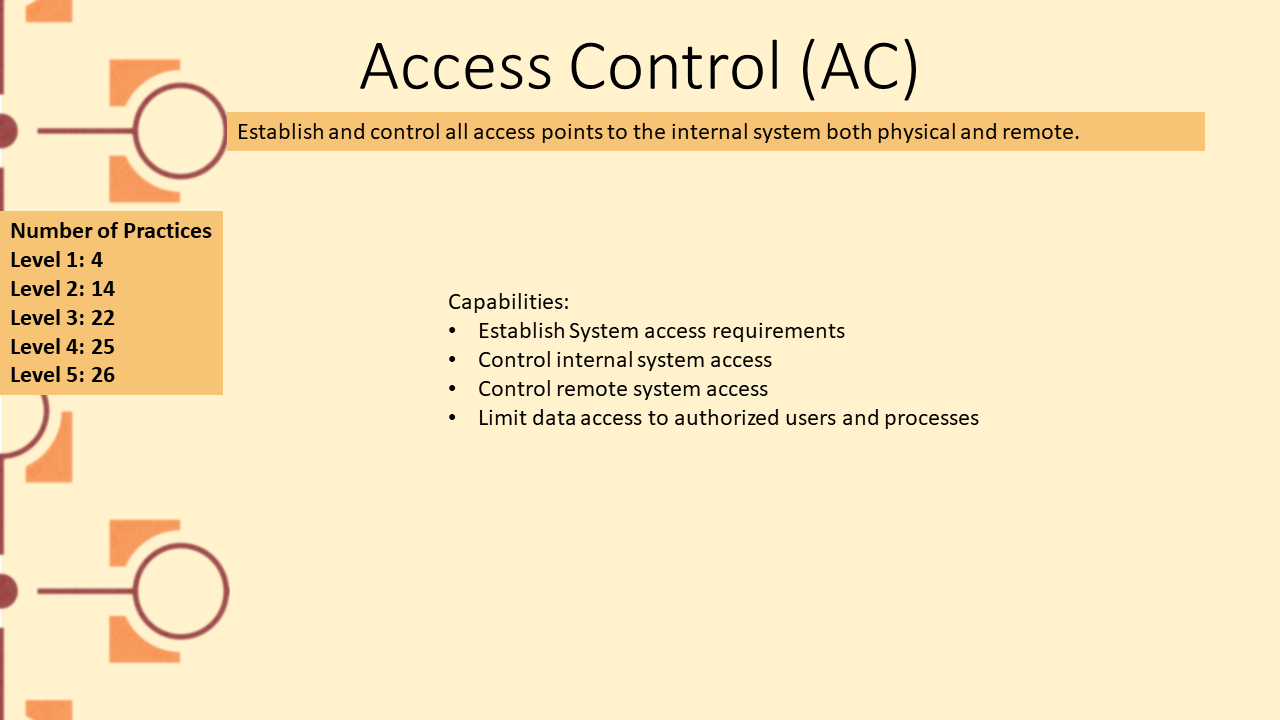 Picture depicting domain Access Control