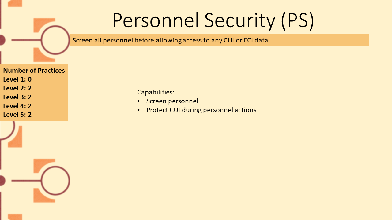 Picture depicting domain Personnel Security