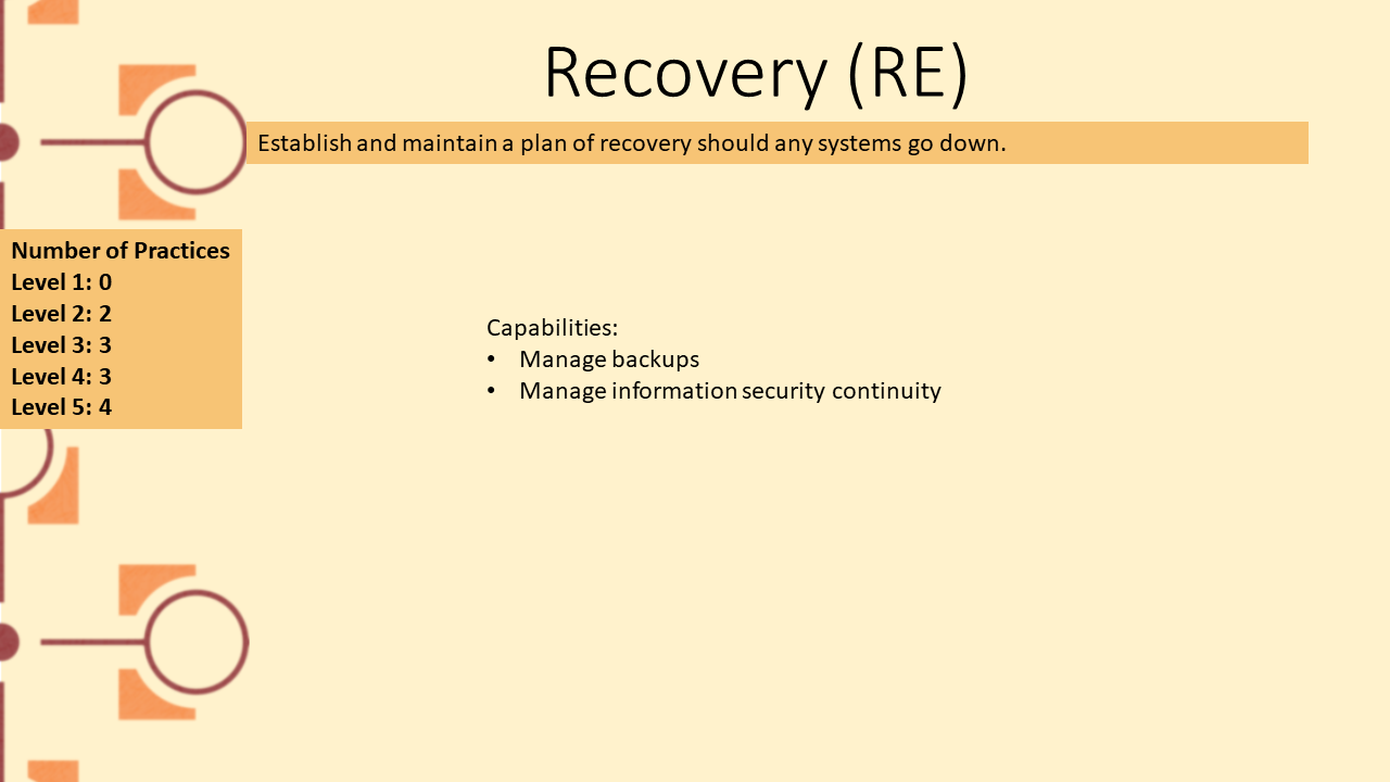 Picture depicting domain Recovery