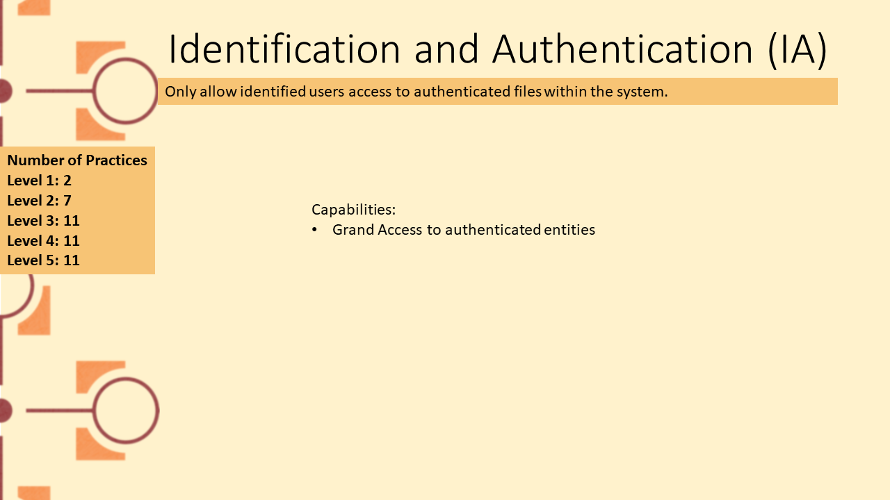 Picture depicting domain Identification and Authentication domain