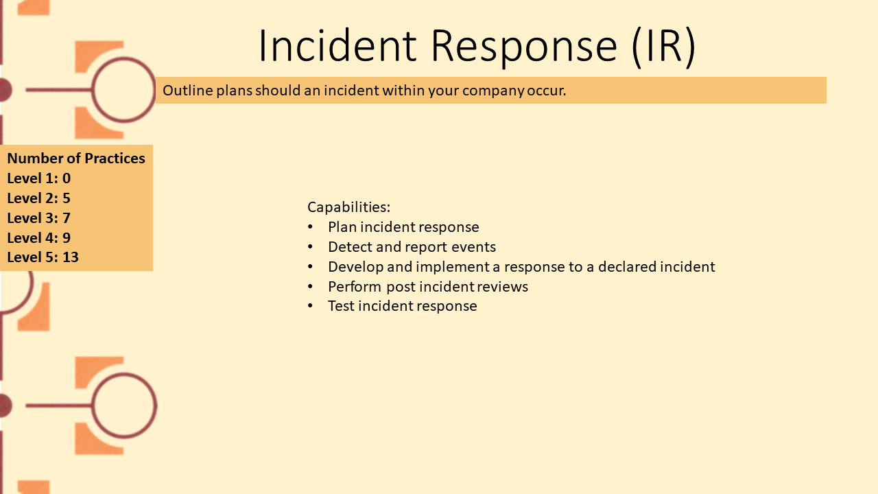 Picture depicting domain Incident Response