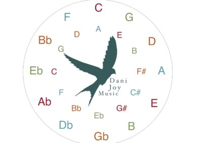 """Circle of Fifths 3"""""""