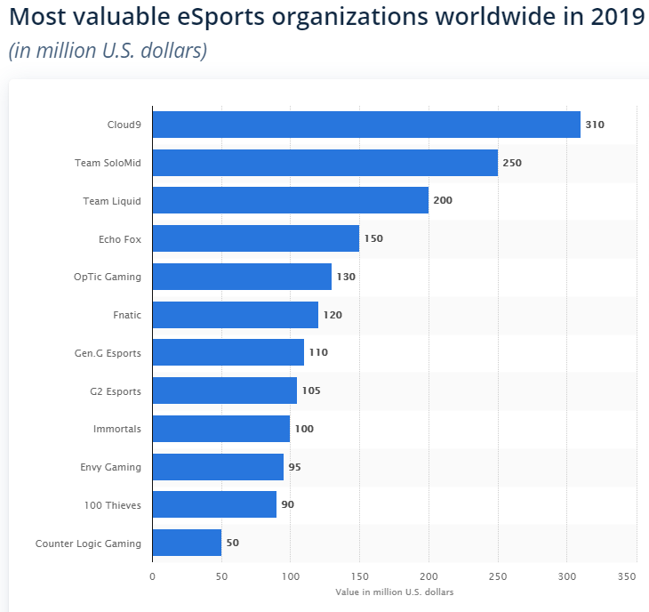 most valuable eSports teams worlwide