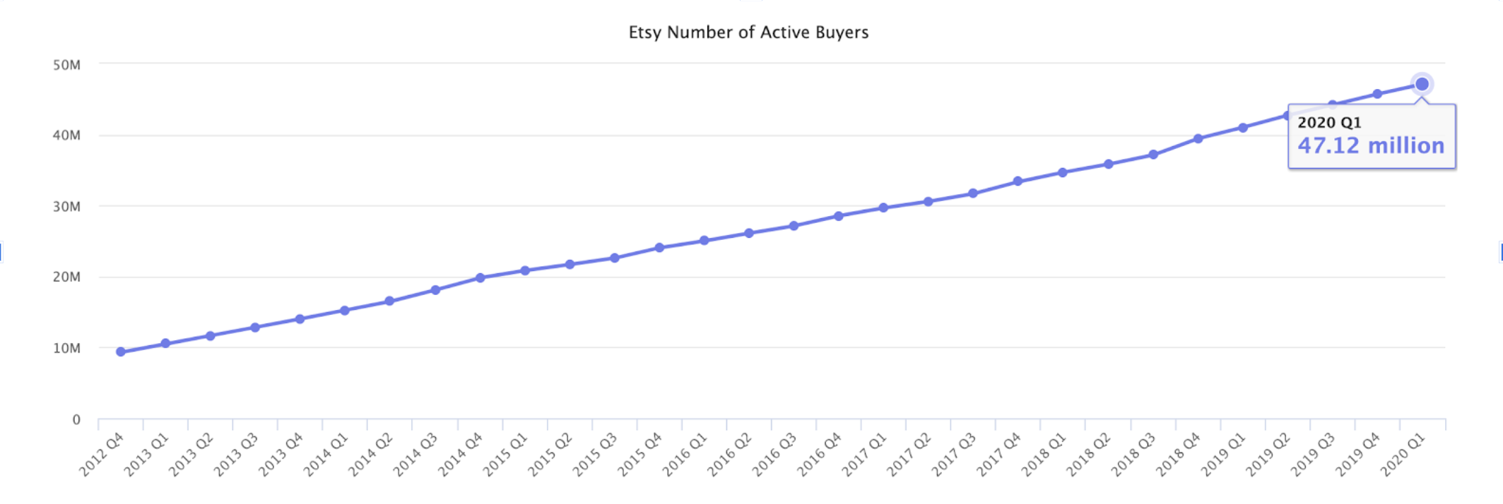 Etsy SEO number of active buyers 2020