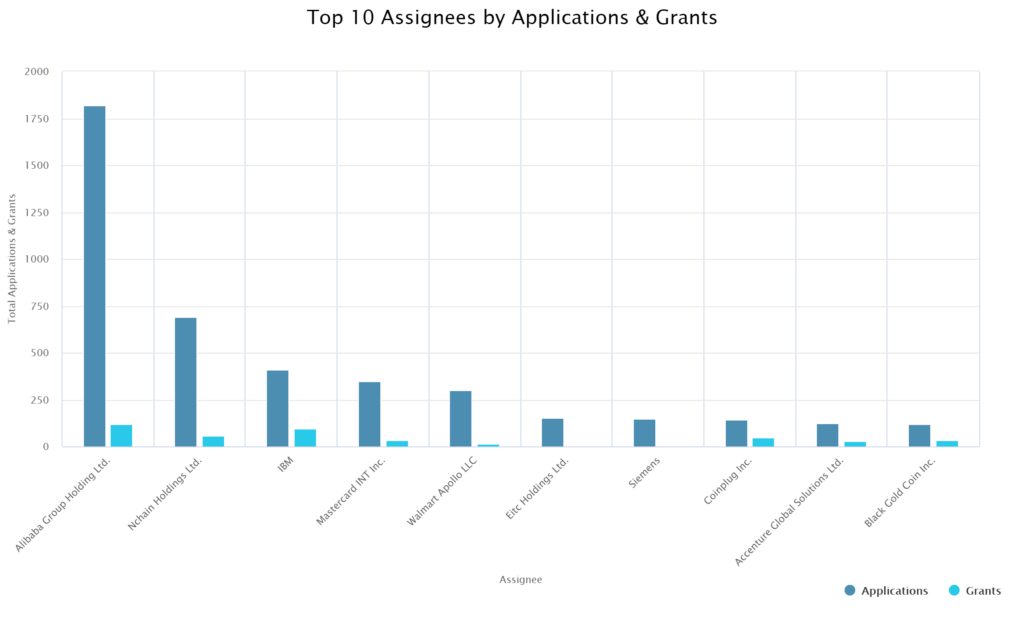 Top 10 Blockchain Assignees by Applications and Grants