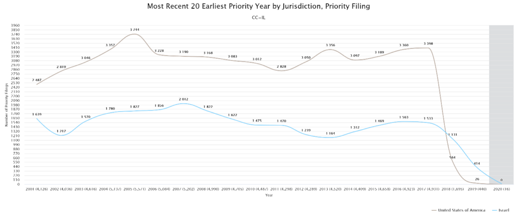 Patent Priority Filing by Year in Israel