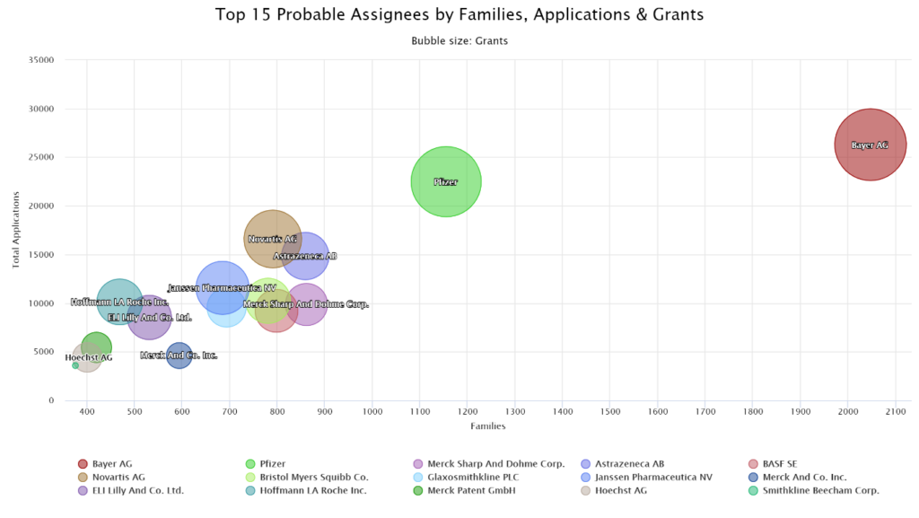 An example PatBase Analytics top assignees chart