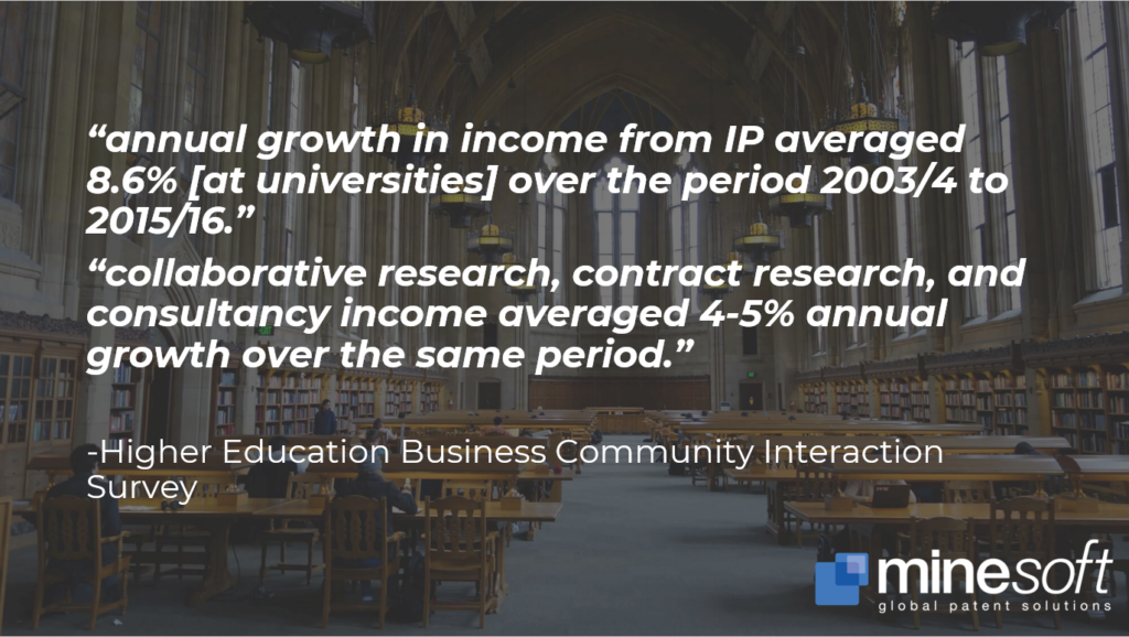 Grown in income from IP growing fast in Higher Education