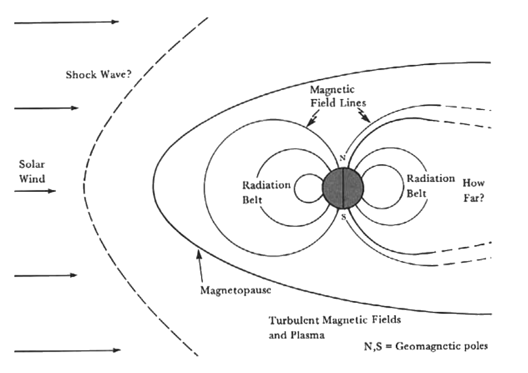 magnetosphere-facts-stats