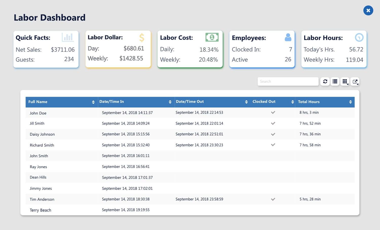 PointOS labor dashboard