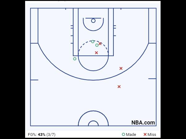 Devin Booker Game 4 Shot Chart 1st Quarter