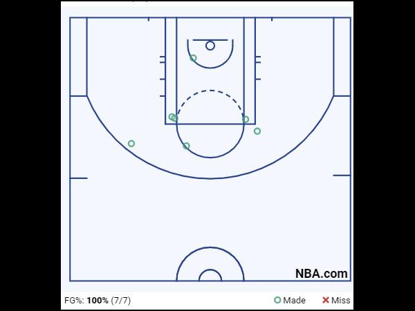 Devin Booker Game 4 Shot Chart 3rd Quarter