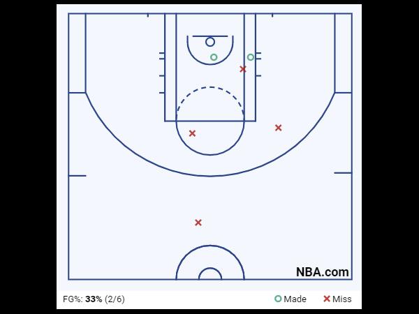 Devin Booker Game 4 Shot Chart 4th Quarter