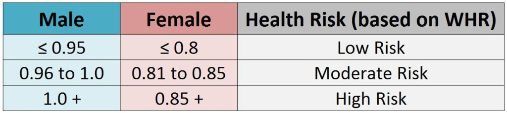 body-mass-index-WHR