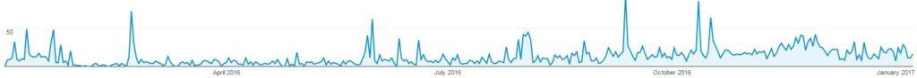 1-Year-AoT-Traffic