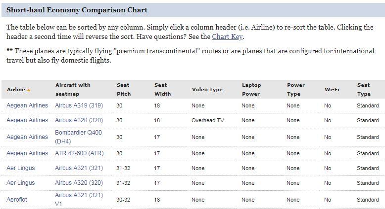 airplane seats - seatguru comparison table example