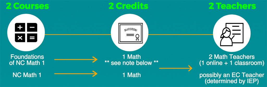 math 1 credit banner