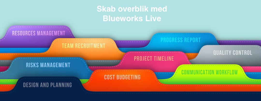 Overblik skabes hurtigt med moderne værktøjer som Blueworks-Live