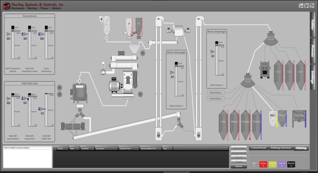 Pellet Mill Process Screen