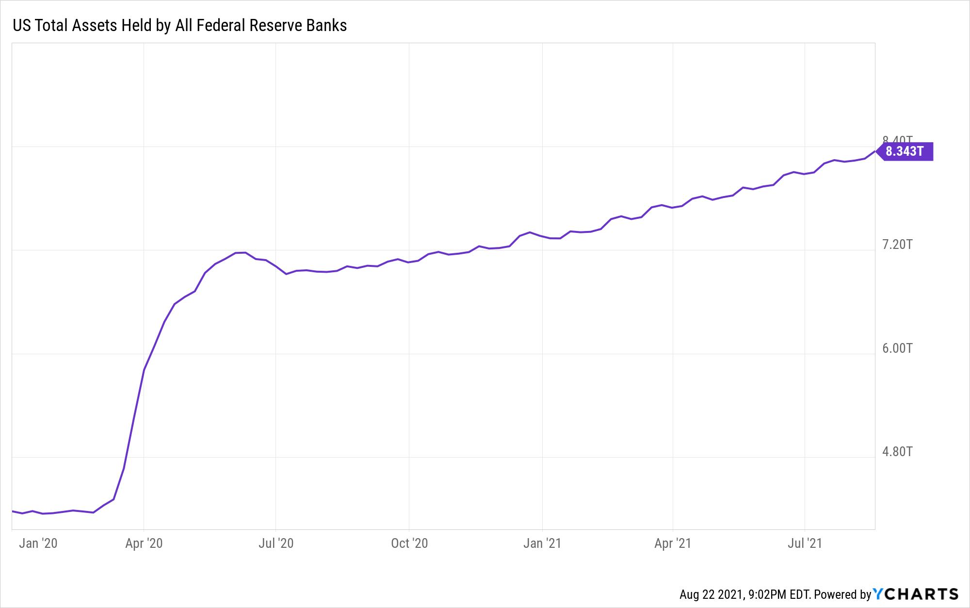 US Federal Reserve Total Assets
