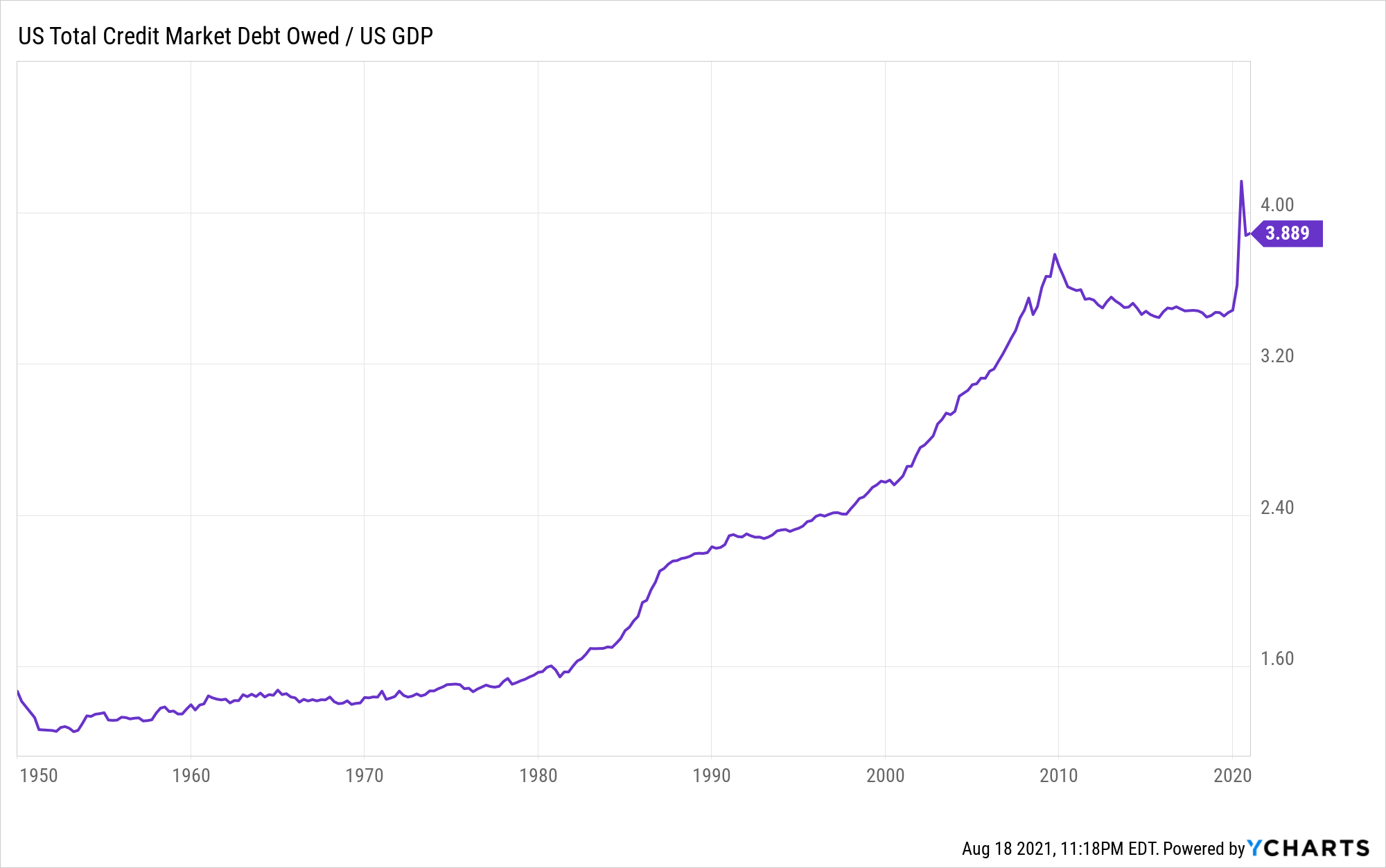 US Total Debt to GDP