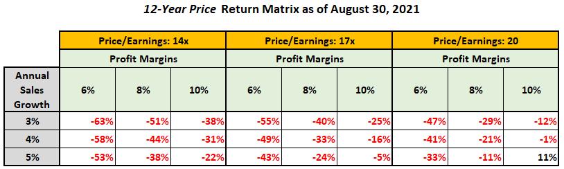 S&P 500 Return Scenarios