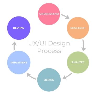 UXUI Design Process Graphic